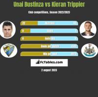 Unai Bustinza vs Kieran Trippier h2h player stats