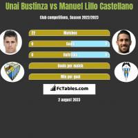 Unai Bustinza vs Manuel Lillo Castellano h2h player stats