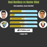 Unai Bustinza vs Nacho Vidal h2h player stats