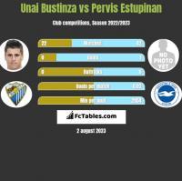 Unai Bustinza vs Pervis Estupinan h2h player stats