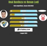 Unai Bustinza vs Renan Lodi h2h player stats