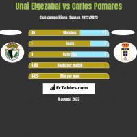 Unai Elgezabal vs Carlos Pomares h2h player stats
