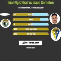 Unai Elgezabal vs Isaac Carcelen h2h player stats