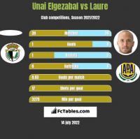 Unai Elgezabal vs Laure h2h player stats
