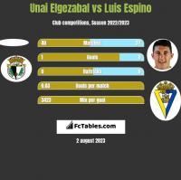 Unai Elgezabal vs Luis Espino h2h player stats
