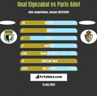 Unai Elgezabal vs Paris Adot h2h player stats