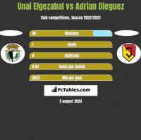 Unai Elgezabal vs Adrian Dieguez h2h player stats