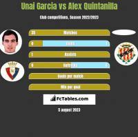 Unai Garcia vs Alex Quintanilla h2h player stats