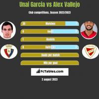 Unai Garcia vs Alex Vallejo h2h player stats