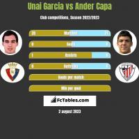 Unai Garcia vs Ander Capa h2h player stats