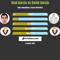 Unai Garcia vs David Garcia h2h player stats