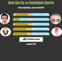 Unai Garcia vs Domingos Duarte h2h player stats