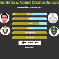 Unai Garcia vs Facundo Sebastian Roncaglia h2h player stats