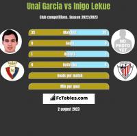 Unai Garcia vs Inigo Lekue h2h player stats