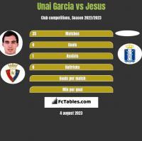 Unai Garcia vs Jesus h2h player stats
