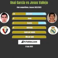 Unai Garcia vs Jesus Vallejo h2h player stats