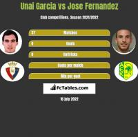 Unai Garcia vs Jose Fernandez h2h player stats
