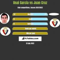 Unai Garcia vs Juan Cruz h2h player stats
