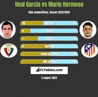 Unai Garcia vs Mario Hermoso h2h player stats