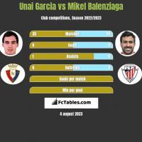 Unai Garcia vs Mikel Balenziaga h2h player stats