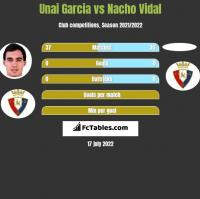 Unai Garcia vs Nacho Vidal h2h player stats