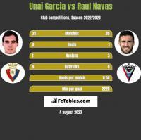 Unai Garcia vs Raul Navas h2h player stats