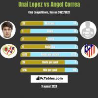 Unai Lopez vs Angel Correa h2h player stats