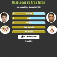 Unai Lopez vs Arda Turan h2h player stats