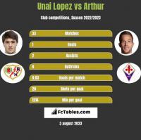 Unai Lopez vs Arthur h2h player stats