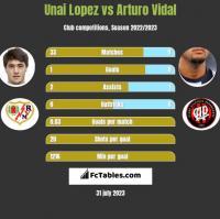 Unai Lopez vs Arturo Vidal h2h player stats