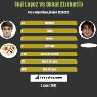 Unai Lopez vs Benat Etxebarria h2h player stats