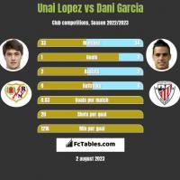 Unai Lopez vs Dani Garcia h2h player stats