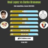 Unai Lopez vs Darko Brasanac h2h player stats