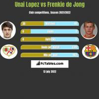 Unai Lopez vs Frenkie de Jong h2h player stats