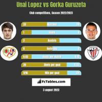 Unai Lopez vs Gorka Guruzeta h2h player stats