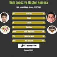 Unai Lopez vs Hector Herrera h2h player stats