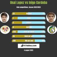 Unai Lopez vs Inigo Cordoba h2h player stats