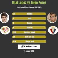 Unai Lopez vs Inigo Perez h2h player stats