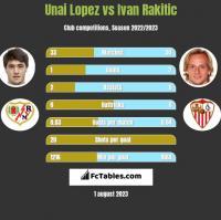Unai Lopez vs Ivan Rakitić h2h player stats