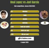 Unai Lopez vs Javi Garcia h2h player stats