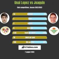 Unai Lopez vs Joaquin h2h player stats