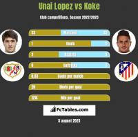 Unai Lopez vs Koke h2h player stats