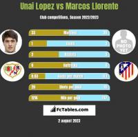 Unai Lopez vs Marcos Llorente h2h player stats