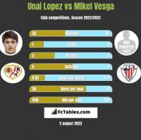 Unai Lopez vs Mikel Vesga h2h player stats