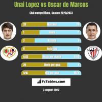 Unai Lopez vs Oscar de Marcos h2h player stats