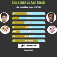 Unai Lopez vs Raul Garcia h2h player stats