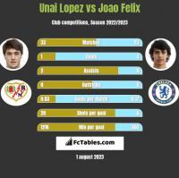 Unai Lopez vs Joao Felix h2h player stats