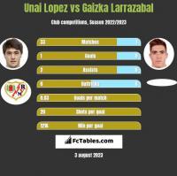 Unai Lopez vs Gaizka Larrazabal h2h player stats