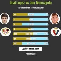 Unai Lopez vs Jon Moncayola h2h player stats