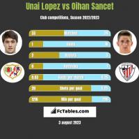 Unai Lopez vs Oihan Sancet h2h player stats